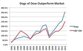 Estrategia de los perros de Dow
