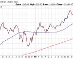 La importancia de la tendencia en una inversión