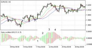 Oscilador e indicador Alligator trading con instrumentos